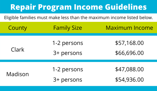Maximum Income Clark County 1 to 2 person- $57,168.00, 3 or more persons - $57,168.00; Madison County 1 to 2 person - $47,088.00, 3 or more person - $54,936.00